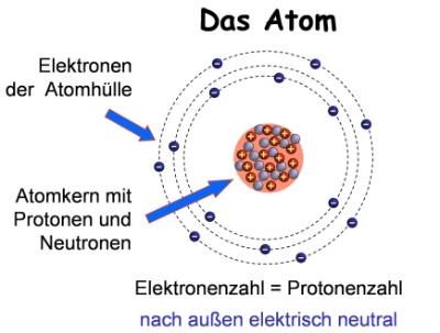 Was Sind Elektronen