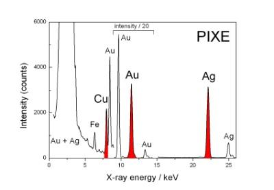 PIXE Spektrum von der Himelsscheibe von Nebra