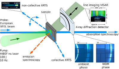 Schematic with the HIBEF high-energy laser experiment at HED