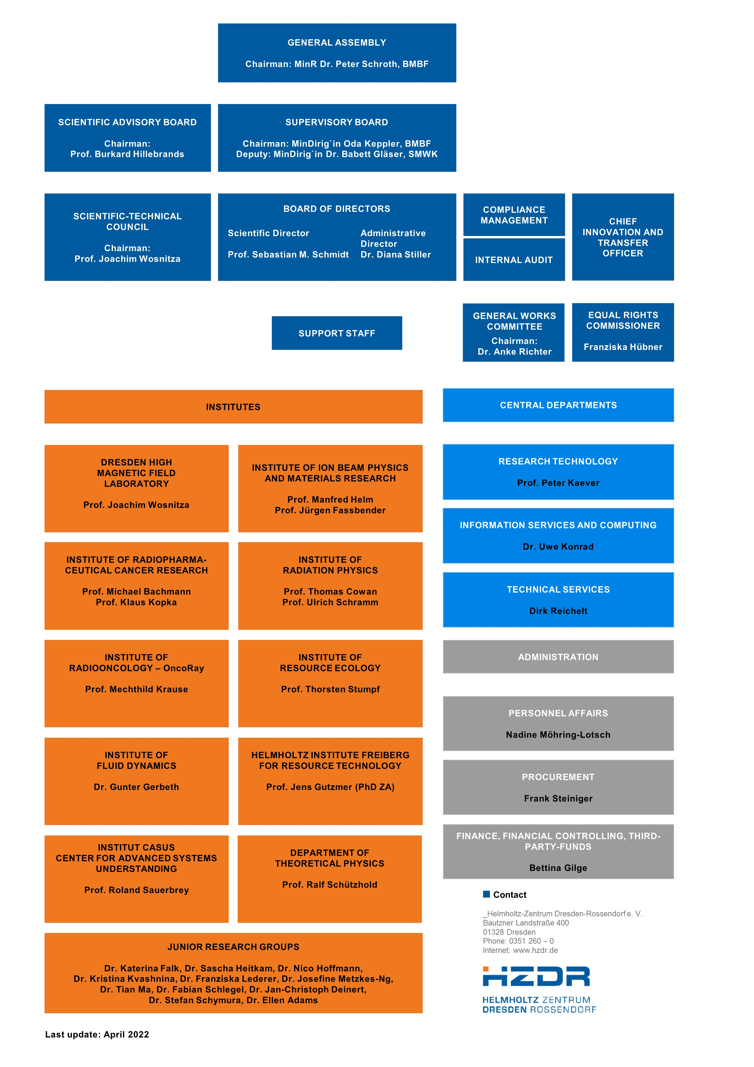 Organisational chart, organisation, board of directors, support staff, institutes, boards, Helmholtz-Zentrum Dresden-Rossendorf