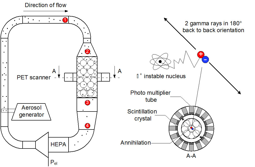 deposition and resuspension of nuclear aerosol particles
