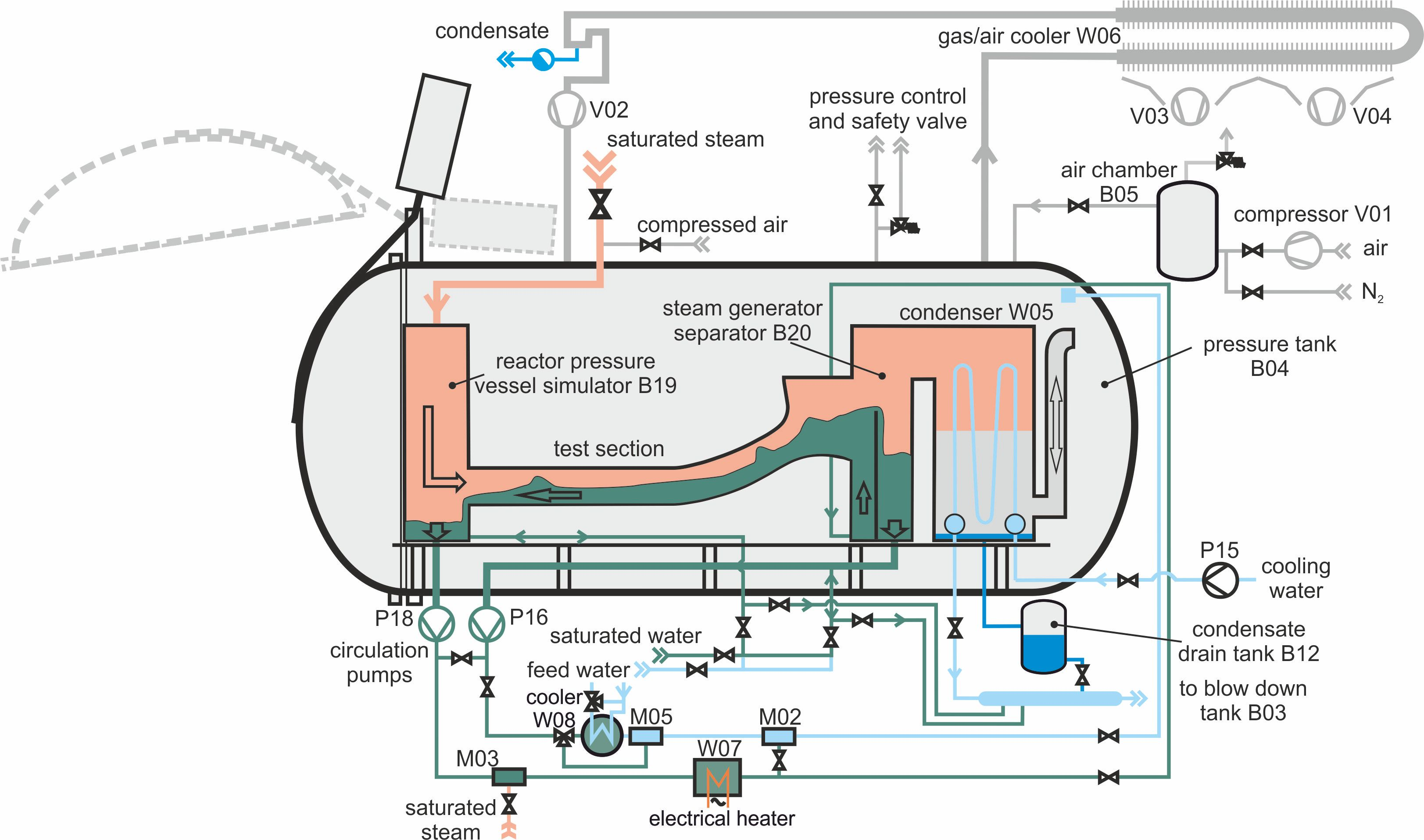 Counter Current Flow Limitation In The Hot Leg Of A Pwr Nuclear Fac Compressor Wiring Diagram 150 Test Rig Installed Topflow Pressure Tank